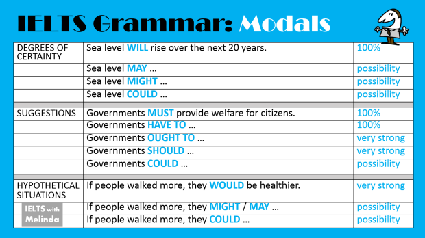 Grammar for IELTS
