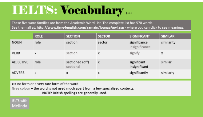 Academic Word List - IELTS