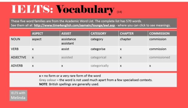 vocabulary - IELTS