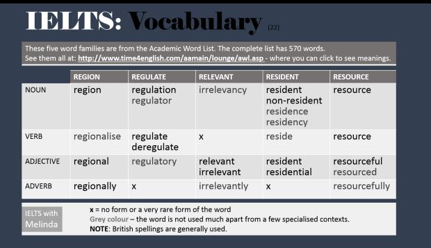 Academic~Word~List