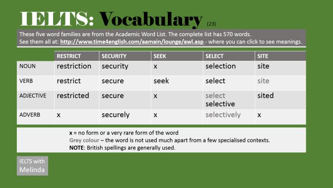 Academic Word List