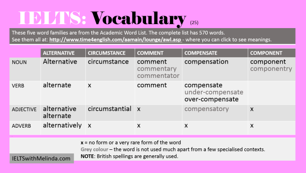Academic Word List 25