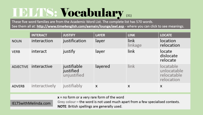 Academic Word Lists