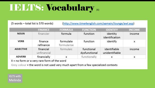 Vocabulary, Academic Word List