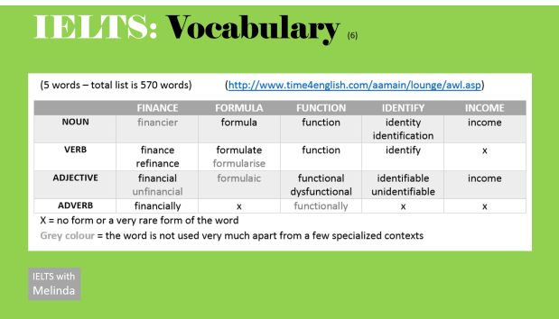 Vocabulary, Academic Word List