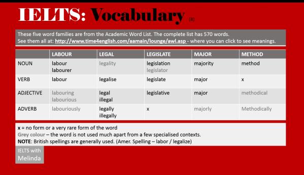 academic word lisst