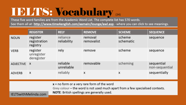 Vocabulary – 5-words-a-day – ieltswithmelinda
