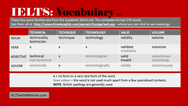 Academic Word List - Vocabulary