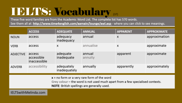 IELTS Vocabulary 37