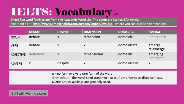 IELTS Vocabulary