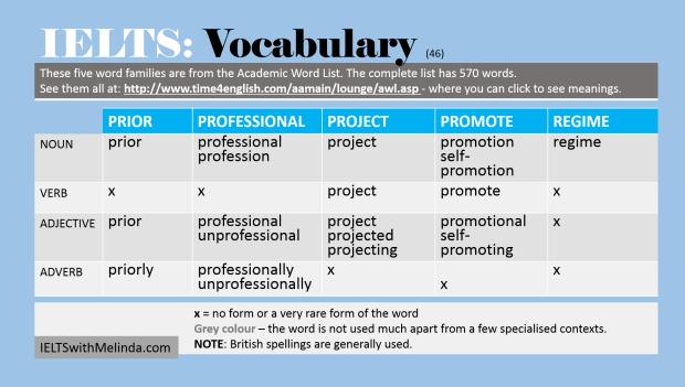 Academic Word List 46
