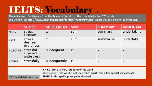 Academic Word List Gp 48