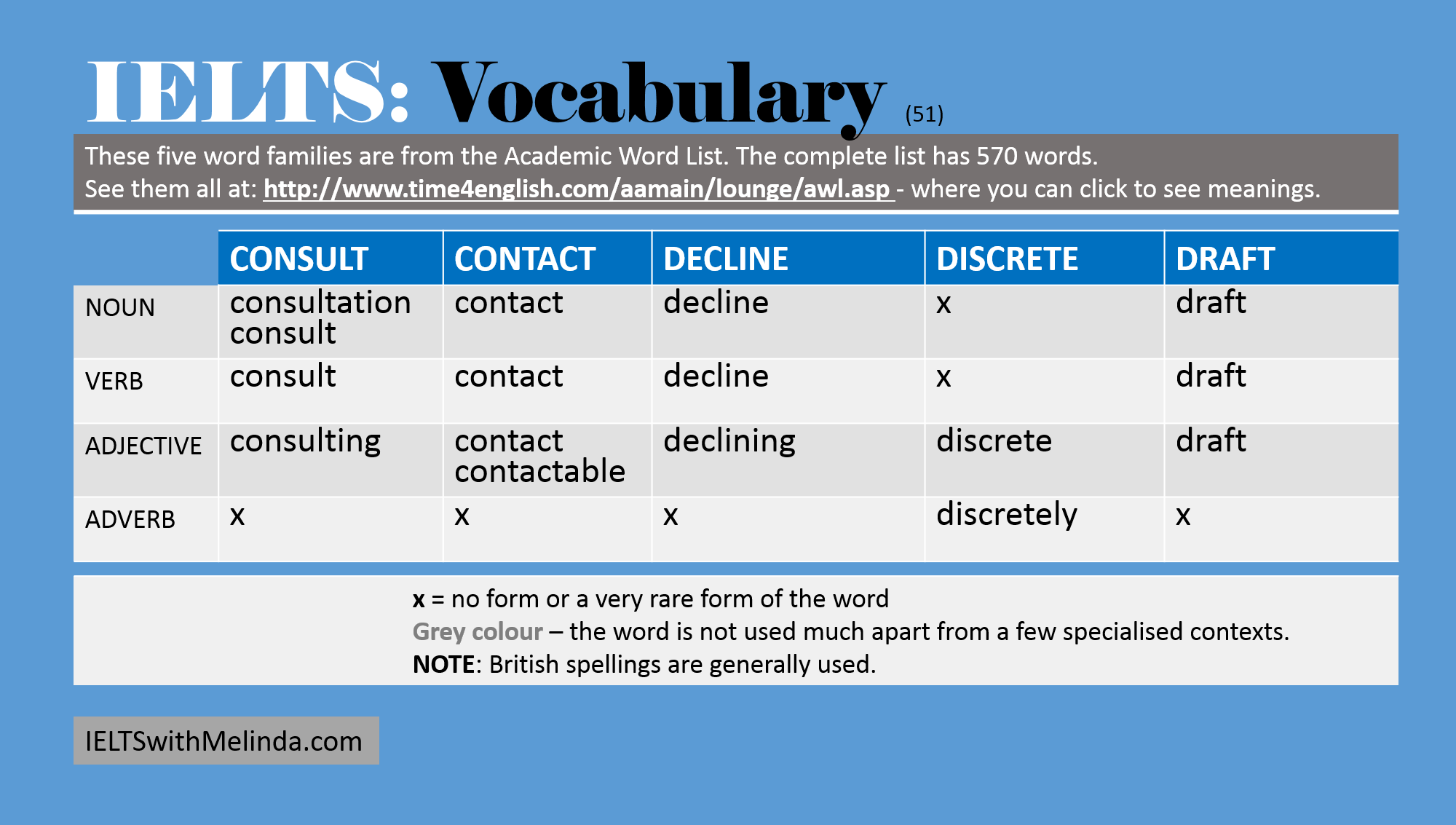 "vocabulary essays list Learn how to write a strong essay introduction with recommendations from  university  the underlined words here are the ""map"" that show your reader the  main."