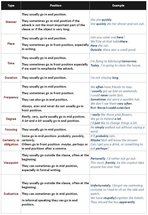 grammar adverbs position