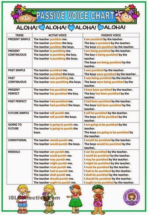 Grammar - passives