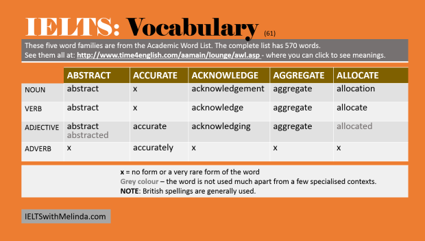 Vocab for IELTS 61