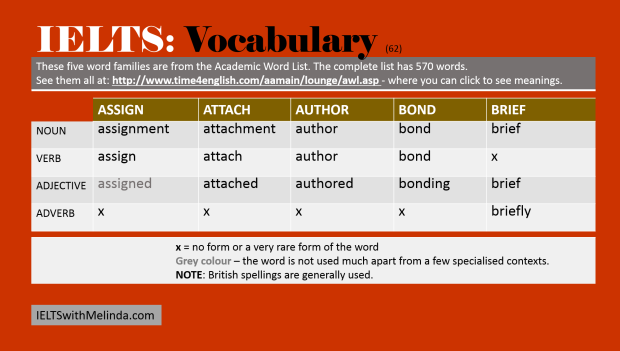 vocab for IELTS 62