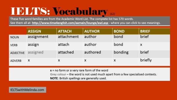 vocab for IELTS 62