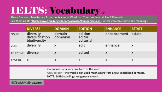 vocab for IELTS 64