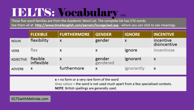 vocab for IELTS 65