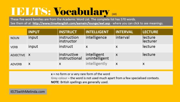 Academic Word List 68