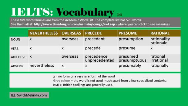 Academic Word List 70