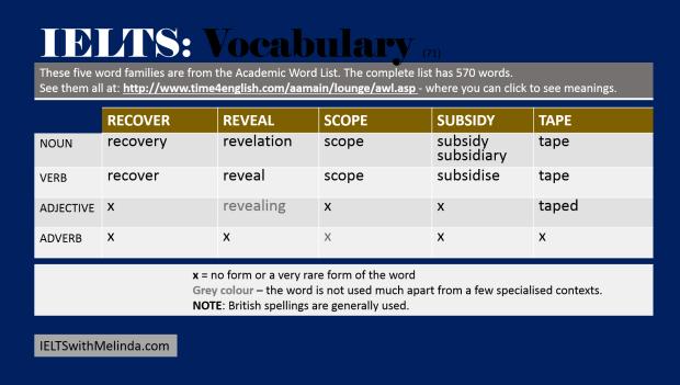 Academic Word List 71