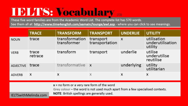Academic Word List 72