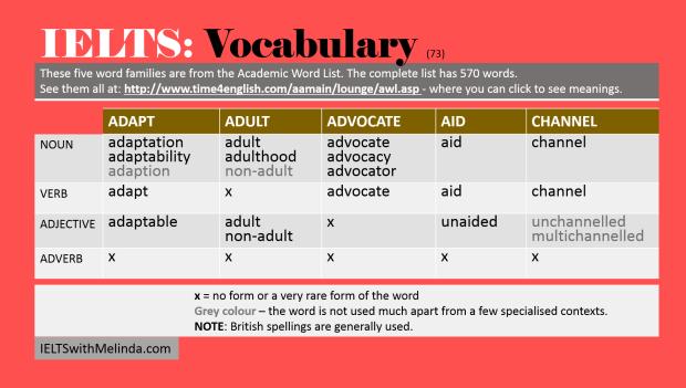 Academic Word List 73
