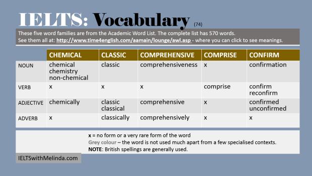 Academic Word List 74