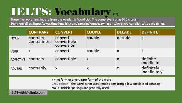Academic Word List 75