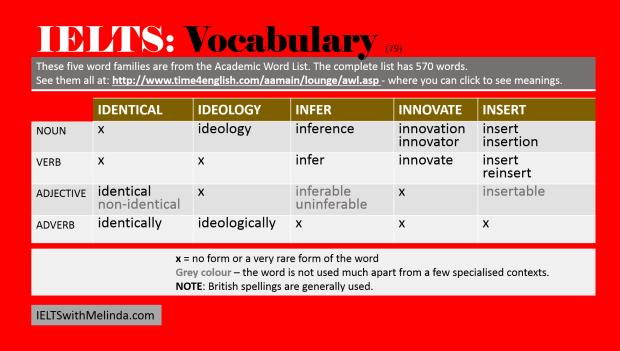 Academic Word List 79