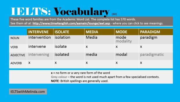 Academic Word List 80