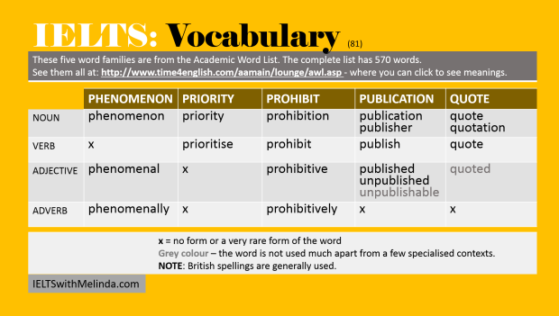 Academic Word List 81