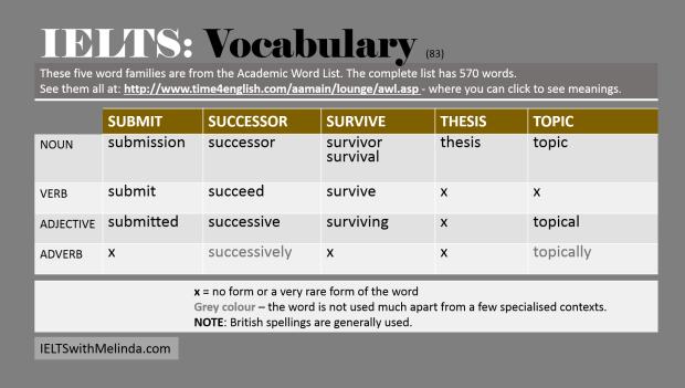 Academic Word List 83