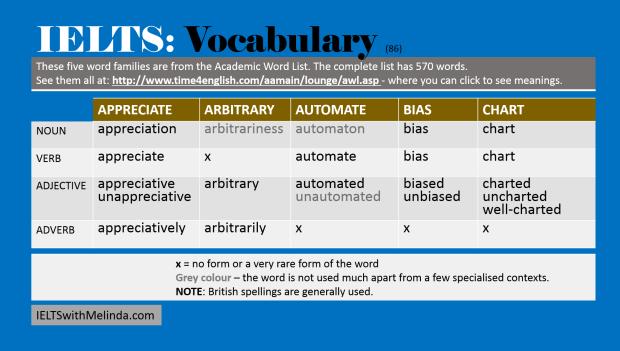 Academic Word List 86