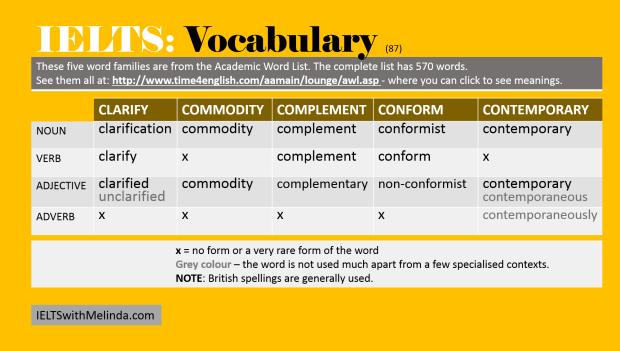 Academic Word List 87