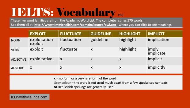 Academic Word List90