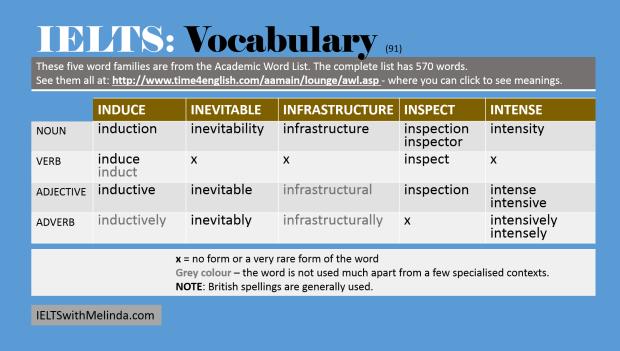 Academic Word List 91
