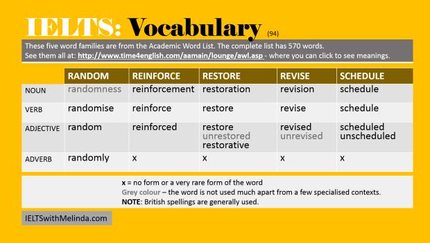 Academic Word List 94
