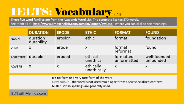 Academic Word List 101