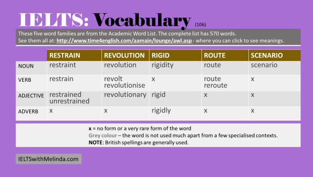 Academic Word List 106