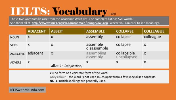 Academic Word List 109