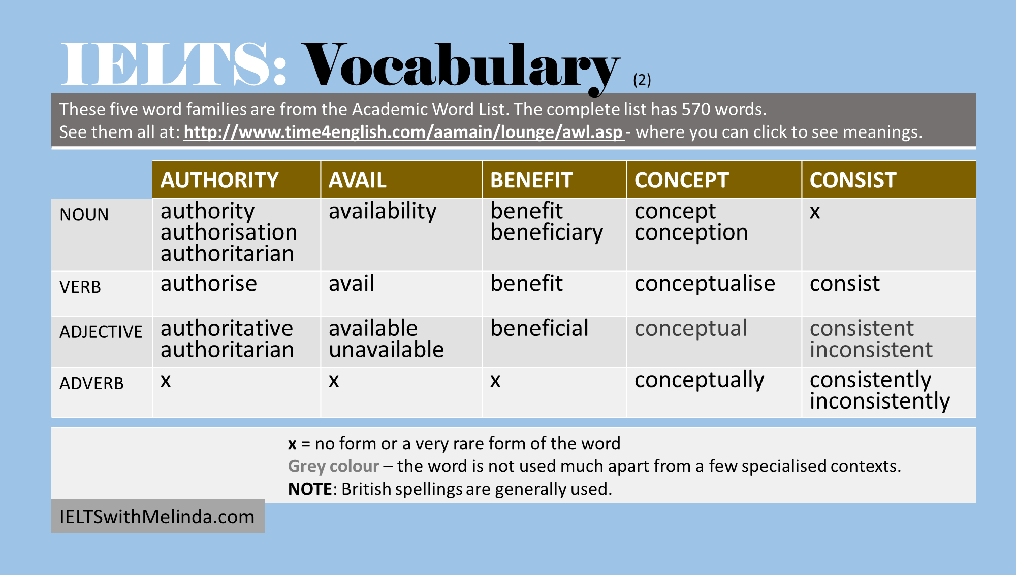 Academic writing ielts vocabulary word