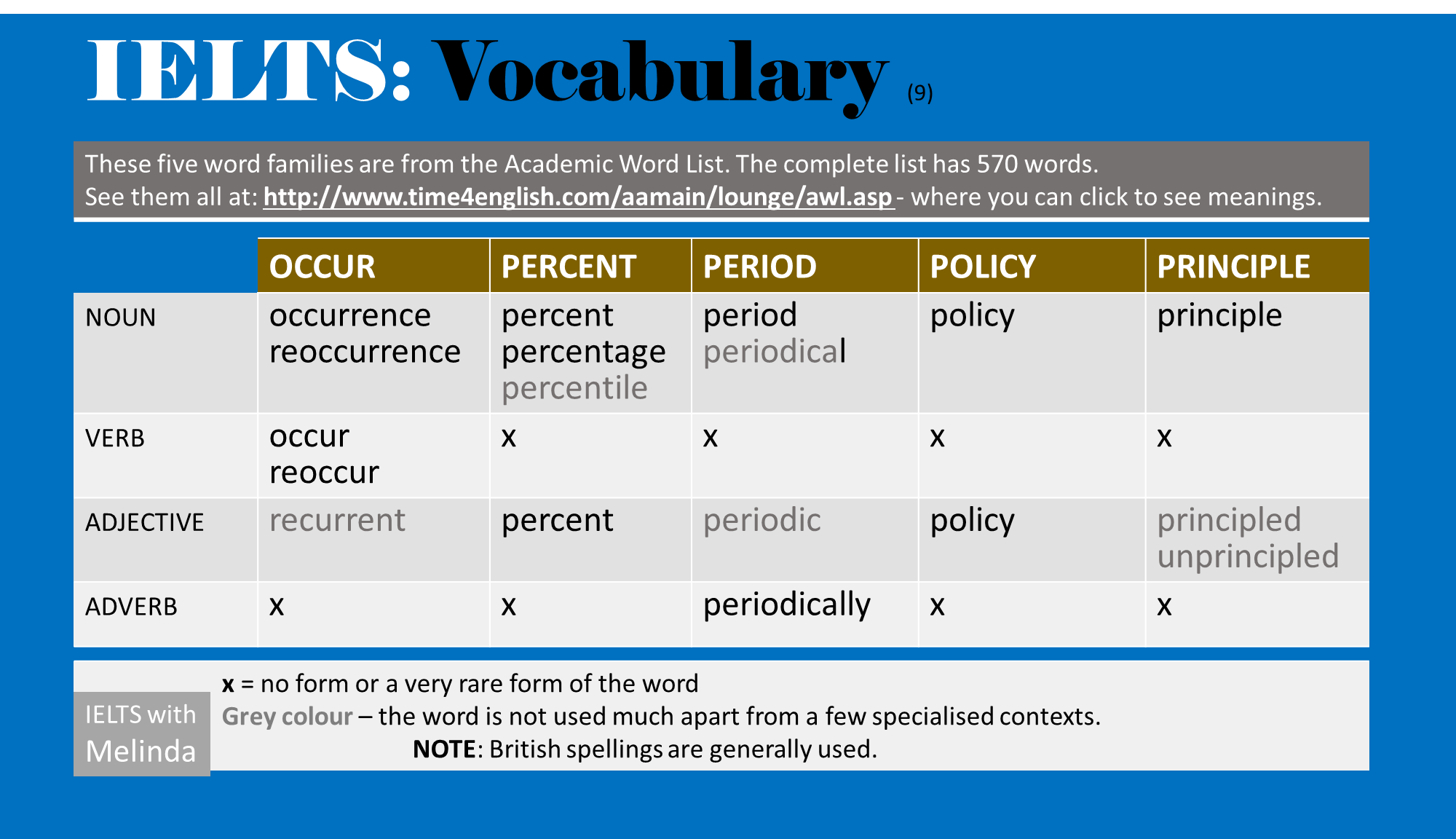 Academic Word List – Sublist 1 (group 9) | ieltswithmelinda